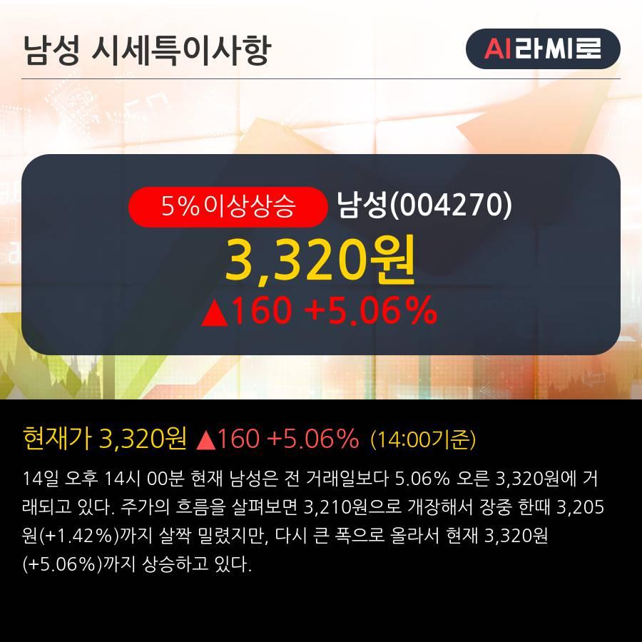 '남성' 5% 이상 상승, 주가 5일 이평선 상회, 단기·중기 이평선 역배열