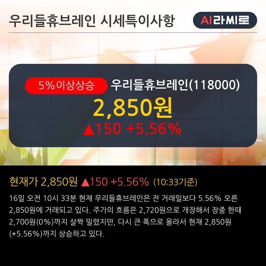 '우리들휴브레인' 5% 이상 상승, 단기·중기 이평선 정배열로 상승세