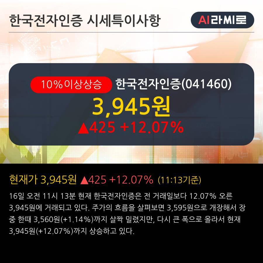 '한국전자인증' 10% 이상 상승, 단기·중기 이평선 정배열로 상승세