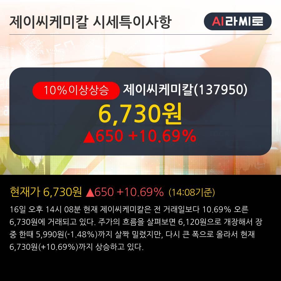 '제이씨케미칼' 10% 이상 상승, 전일 외국인 대량 순매수