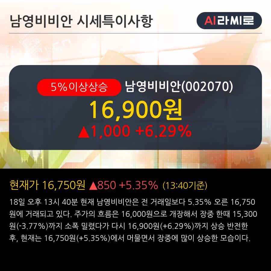 '남영비비안' 5% 이상 상승, 주가 20일 이평선 상회, 단기·중기 이평선 역배열