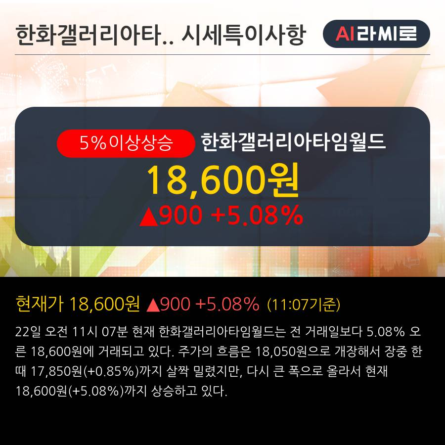 '한화갤러리아타임월드' 5% 이상 상승, 주가 상승세, 단기 이평선 역배열 구간