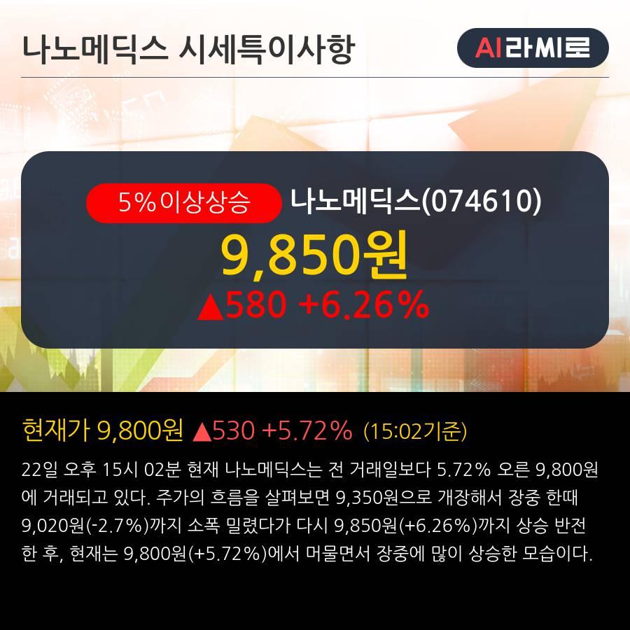 '나노메딕스' 5% 이상 상승, 단기·중기 이평선 정배열로 상승세