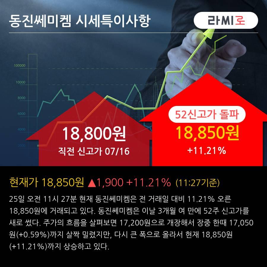 '동진쎄미켐' 52주 신고가 경신, 기관 3일 연속 순매수(16.9만주)