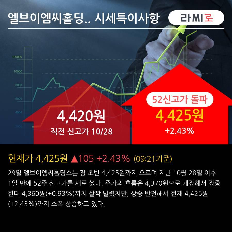 '엘브이엠씨홀딩스' 52주 신고가 경신, 단기·중기 이평선 정배열로 상승세