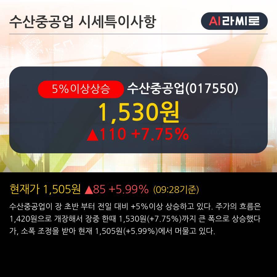 '수산중공업' 5% 이상 상승, 주가 상승세, 단기 이평선 역배열 구간