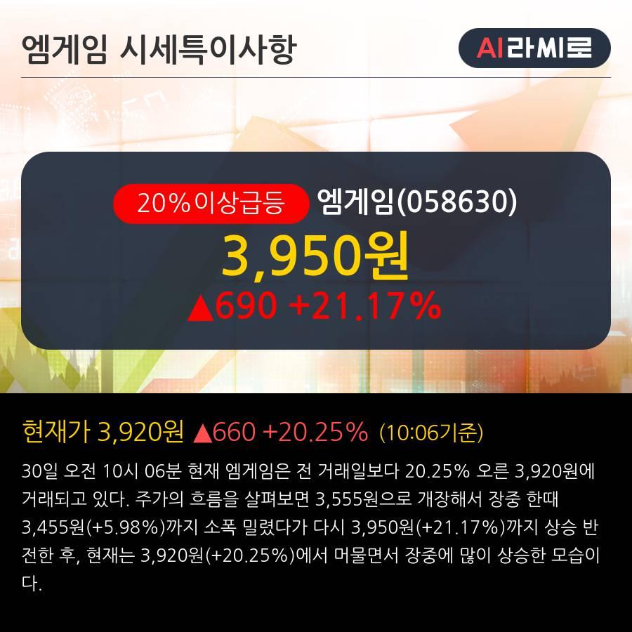 '엠게임' 20% 이상 상승, 주가 60일 이평선 상회, 단기·중기 이평선 역배열