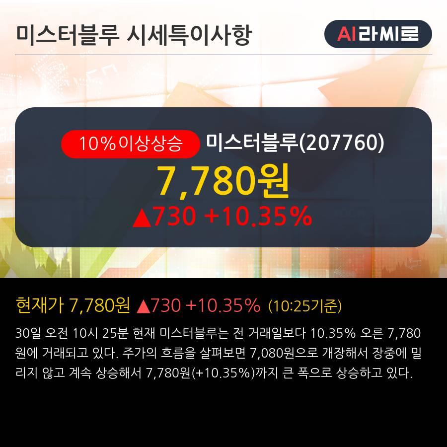 '미스터블루' 10% 이상 상승, 주가 20일 이평선 상회, 단기·중기 이평선 역배열