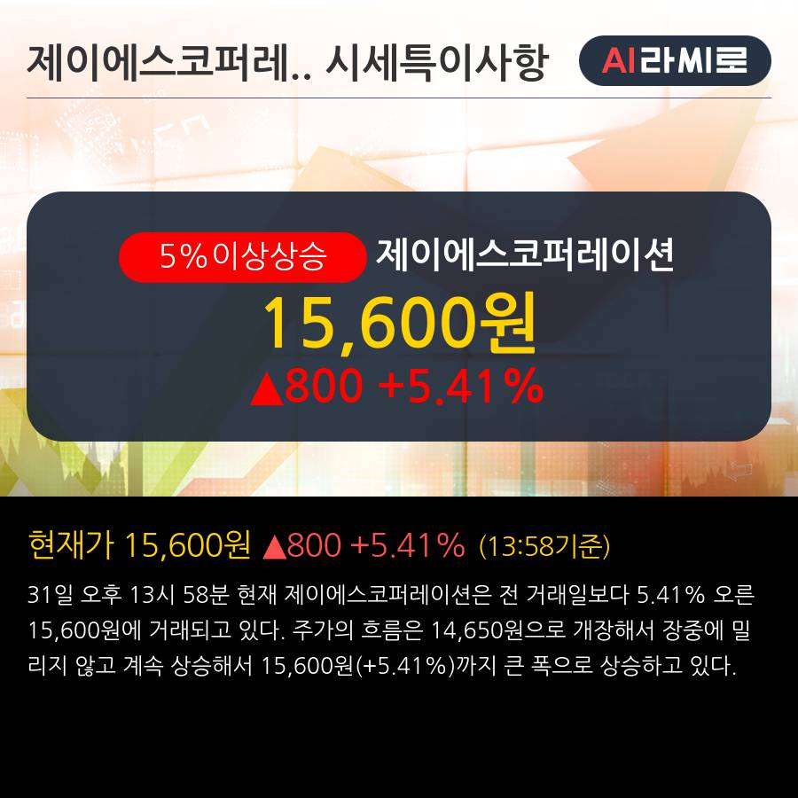 '제이에스코퍼레이션' 5% 이상 상승, 외국인 3일 연속 순매수(5,755주)