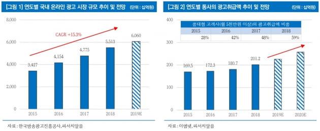 """""""이엠넷, 유튜브 광고 시장 성장 수혜""""-리서치알음"""