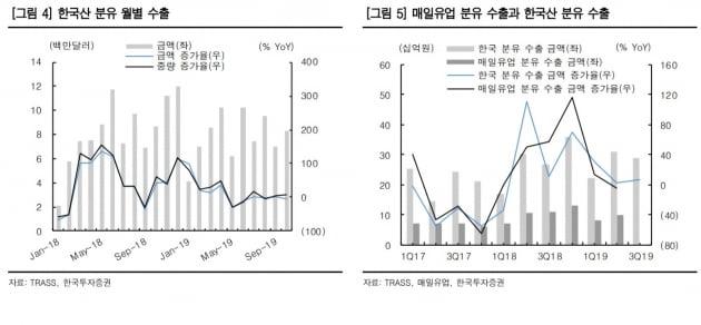 우리나라의 올해 중국 분유 수출액이 지지부진한 상태를 나타내고 있다. (사진 = 한국투자증권)