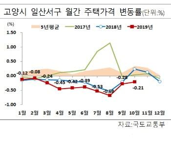 [종합]부산·남양주·고양, 조정지역 해제…청약규제 풀렸다