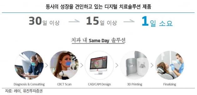 레이, 고성장 속 할인 거래 중…올 영업이익 2배 증가 예상