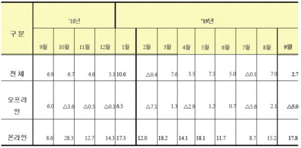 '19년 9월 주요 유통업체 전체 매출 동향 / 사진제공=산업통상자원부