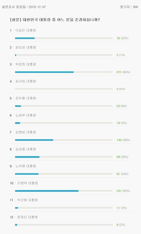 문재인 대통령 지지율 상승세…서울대 '존경하는 대통령' 투표서는 朴보다 낮은 득표율