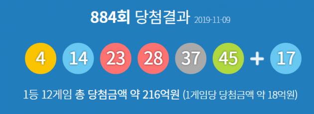 로또884회당첨번호 '4, 14, 23, 28, 37, 45'…1등 12명