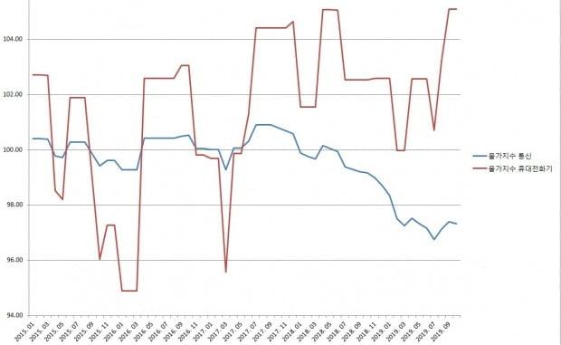 휴대전화기 물가지수가 지난 9월에 이어 105.09로 집계되며 최고치를 기록했다. 휴대전화료 등을 모두 포함하는 통신 부문 지수는 지난 7월부터 꾸준히 상승하고 있다. / 사진=김민성 기자