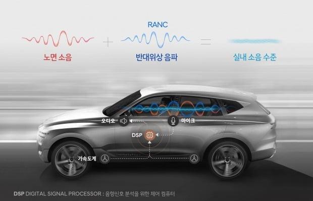 현대차가 제네시스 GV80에 능동형 노면소음 저감기술(RANC)을 적용한다. 사진=현대차그룹