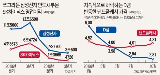 서버 수요 점차 회복…D램 가격 내년 상반기 반등하나