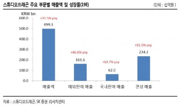 """""""스튜디오드래곤, 글로벌 OTT 경쟁 수혜 모멘텀…목표가↑""""-SK증권"""