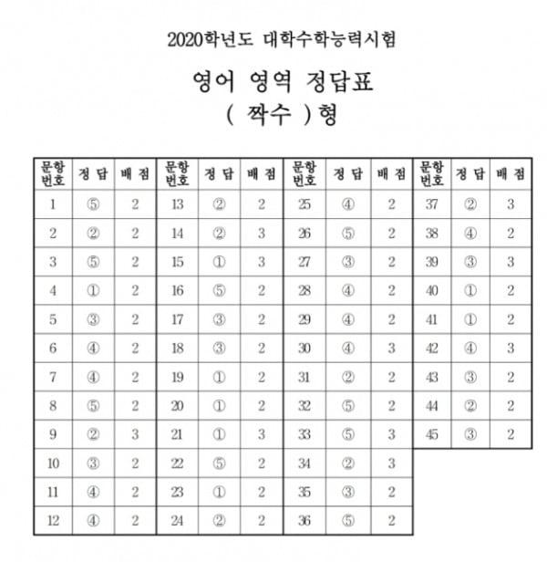 2020년도 수능 영어 영역 '짝수' 정답표/사진제공=한국교육과정평가원