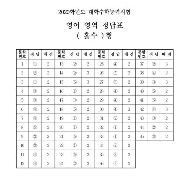 2020년도 수능 영어 영역 '홀수' 정답표/사진제공=한국교육과정평가원