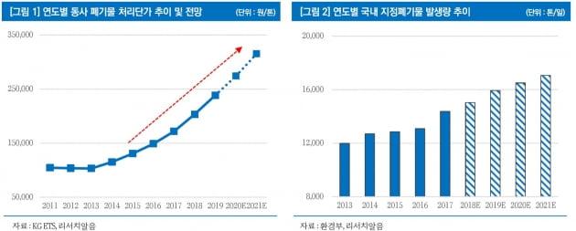 """KG ETS, 폐기물 처리단가 상승…""""매년 사상 최대실적 전망"""""""