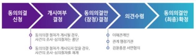 동의의결제도 절차(자료=공정거래위원회)