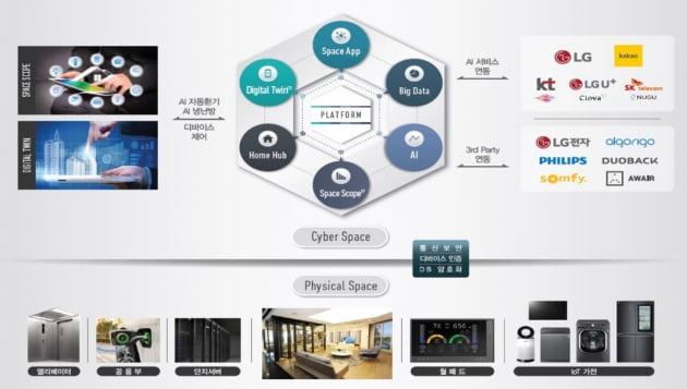 아파트가 주거 환경 관련 데이터를 스스로 수집해 빅데이터를 구축하고 분석해 각 세대에 맞는 맞춤형 라이프 스타일을 알아서 제공한다. 빅데이터를 기반으로 IoT (Internet of Thing, 사물인터넷)로 연결된 공기청정기, 냉장고, 세탁기, 청소기에 스스로 명령을 내리고 조절한다.
