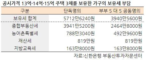[집코노미] 예고편 불과한 '종부세 쇼크'…2022년엔 신입사원 연봉만큼 낸다