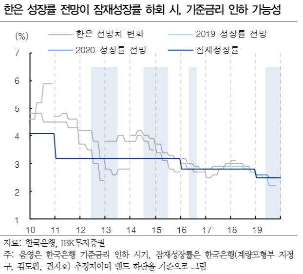 한국은행, 내주 성장률 전망치 발표…2.5% 미만이면 금리인하 가능성↑