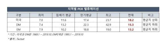 """[머니팜 기고]""""미중 1단계 무역합의 시 신흥국 주가 8% 상승 가능"""""""