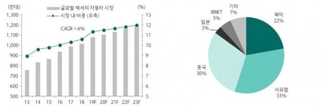 글로벌 럭셔리 자동차 시장의 규모와 비중(좌) 글로벌 럭셔리 자동차 시장 내 지역별 비중(우) /  [자료=IHS Markit]