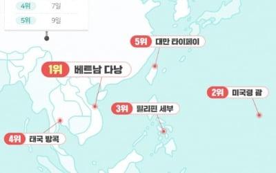 겨울휴가트렌드(자료=위메프 제공)