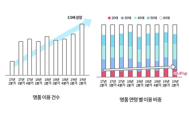2017~2019년 엘포인트 분석. 자료=롯데멤버스 제공