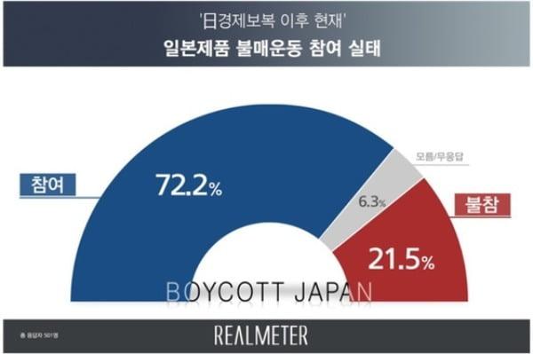 일본제품 불매운동 참여 실태 그래프 /사진=리얼미터 제공