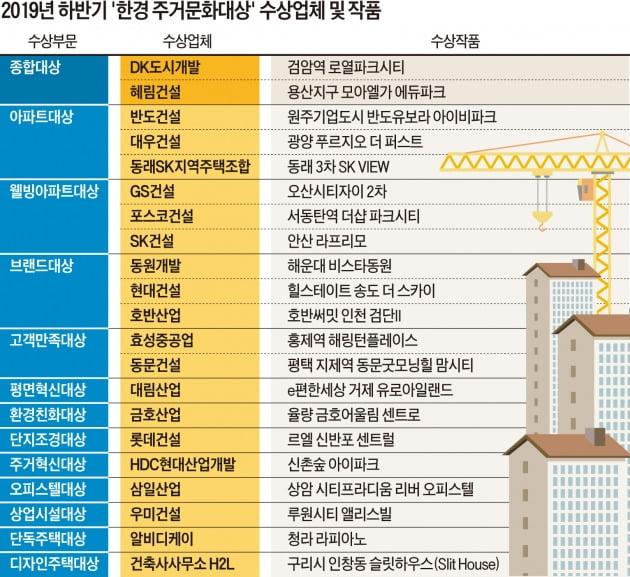 건축미·실용성 모두 잡아…高품격 아파트의 정석