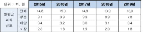 주요 항목별 외식소비 행태 조사결과표/사진제공=농림축산식품부