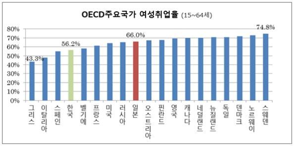 2018년 OECD 주요국가 여성취업률. 일본이 한국보다 10%p가량 높다/사진제공=독립행정법인 노동정책연구