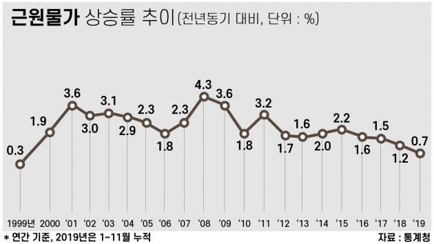 "['D'공포 논쟁①]내년 '디플레이션' 현실화 되나…""일시적 기우"" vs ""이미 진입"""