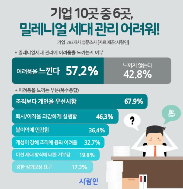 기업 57 밀레니얼 세대 인재 관리 어려워···직장 내 세대 충돌 우려 │ 매거진한경