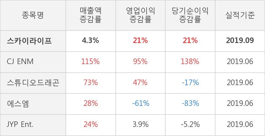 [잠정실적]스카이라이프, 올해 3Q 매출액 1823억(+4.3%) 영업이익 126억(+21%) (연결)