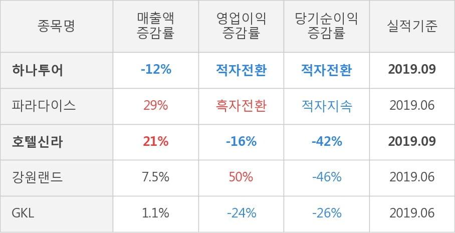 [잠정실적]하나투어, 올해 3Q 매출액 1832억(-12%) 영업이익 -27.7억(적자전환) (연결)