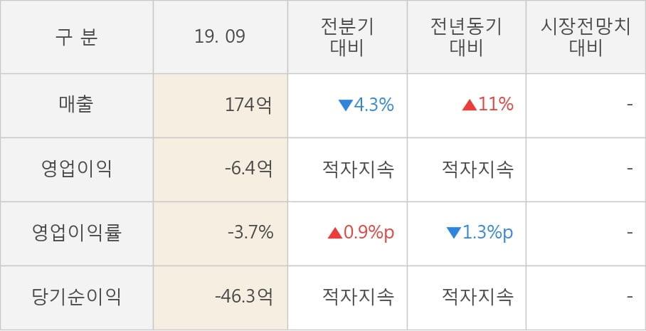 [잠정실적]이스트소프트, 올해 3Q 매출액 174억(+11%) 영업이익 -6.4억(적자지속) (연결)