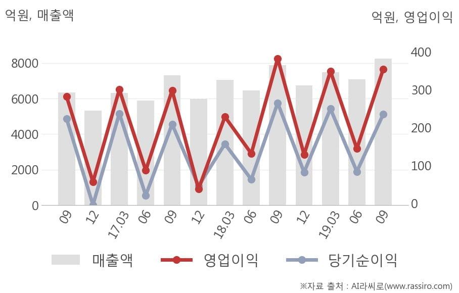 [잠정실적]동원F&B, 올해 3Q 매출액 8250억(+4.5%) 영업이익 355억(-7.4%) (연결)