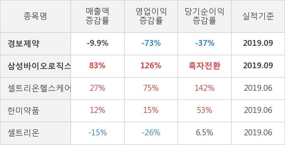 [잠정실적]경보제약, 올해 3Q 영업이익 급감 9.5억원... 전년동기比 -73%↓ (개별)