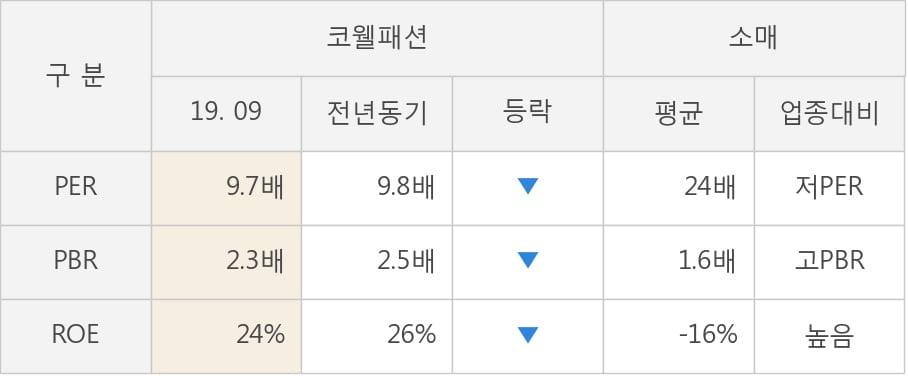 [잠정실적]코웰패션, 올해 3Q 매출액 887억(+15%) 영업이익 146억(+4.4%) (연결)