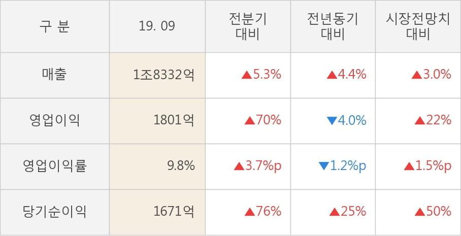 [잠정실적]한국타이어앤테크놀로지, 올해 3Q 매출액 1조8332억(+4.4%) 영업이익 1801억(-4.0%) (연결)
