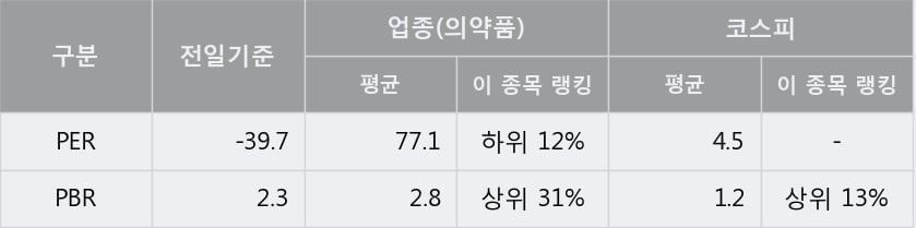 '삼일제약' 5% 이상 상승, 주가 상승세, 단기 이평선 역배열 구간