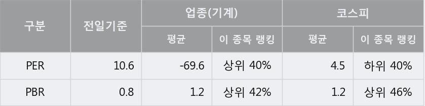 '수산중공업' 5% 이상 상승, 단기·중기 이평선 정배열로 상승세